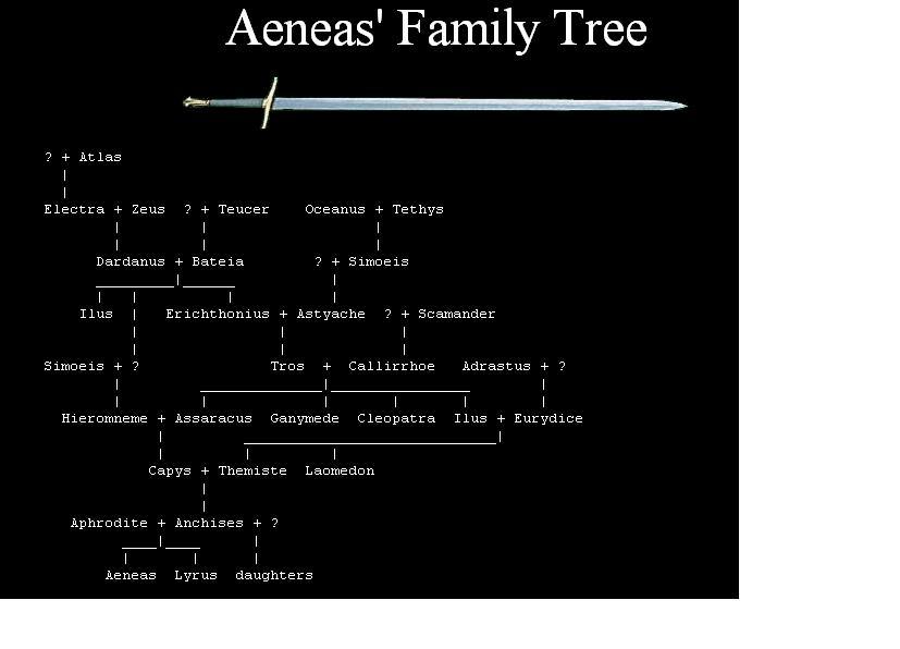 aeneas family